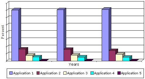 GLOBAL MARKET SHARE FOR SMART MATERIALS BY TYPE OF APPLICATION, 2013-2019