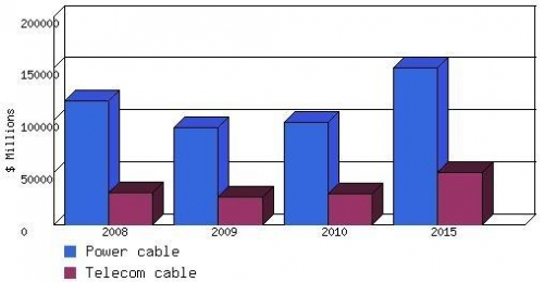 Global Market For Wire And Cable Materials And Technologies To Be ...