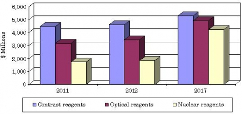 GLOBAL VALUE OF BIOLOGIC IMAGING REAGENTS BY CLASS,  THROUGH 2017