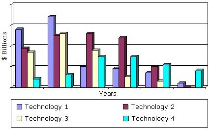 YEARLY AND CUMULATIVE INVESTMENT SPENDING, BY SEPARATION TECHNOLOGY, 2014-2019