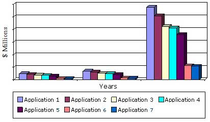 GLOBAL MARKET FOR FREE-SPACE OPTICAL COMMUNICATIONS BY APPLICATION, 2013-2019